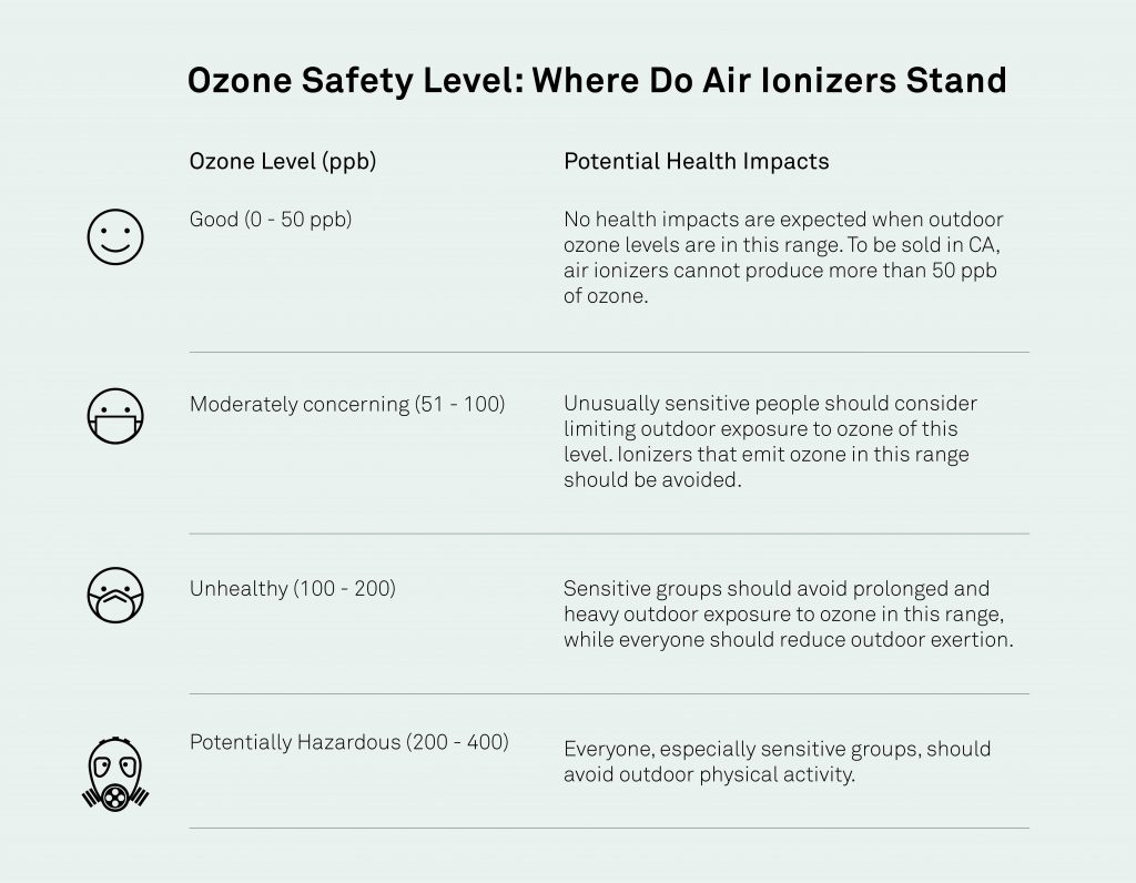how much ozone is harmful chart